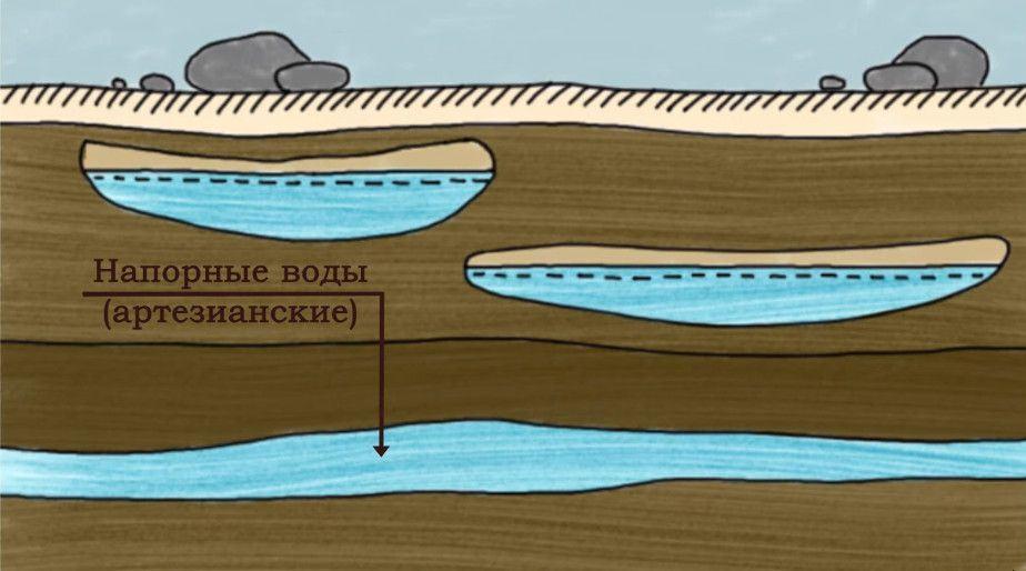 артезианские воды