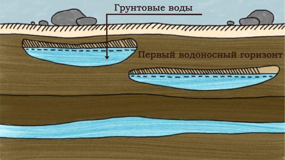 грунтовые воды