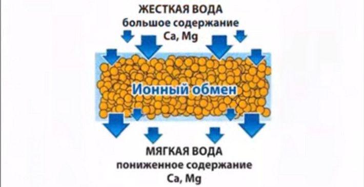 Ионообменный метод