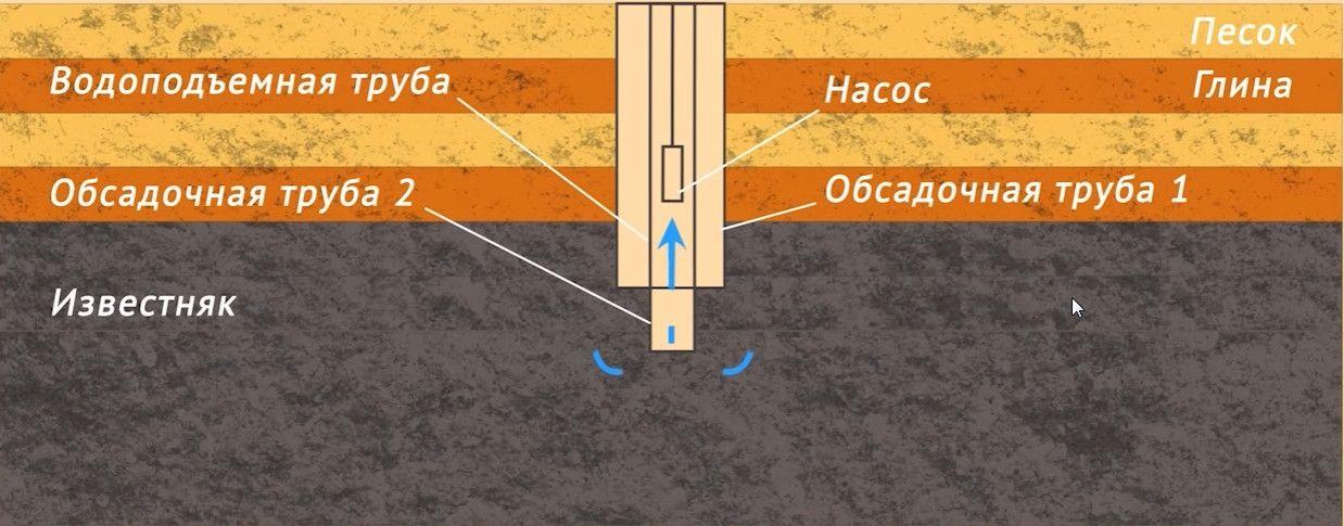 Что такое скважина для воды